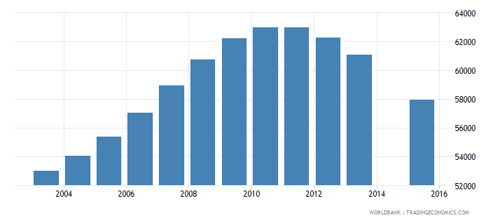 albania population age 21 total wb data