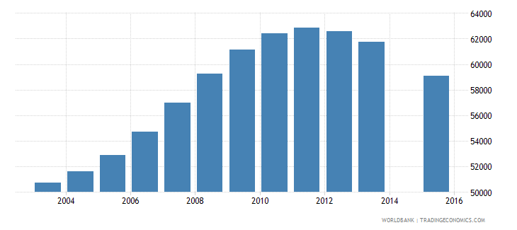 albania population age 22 total wb data