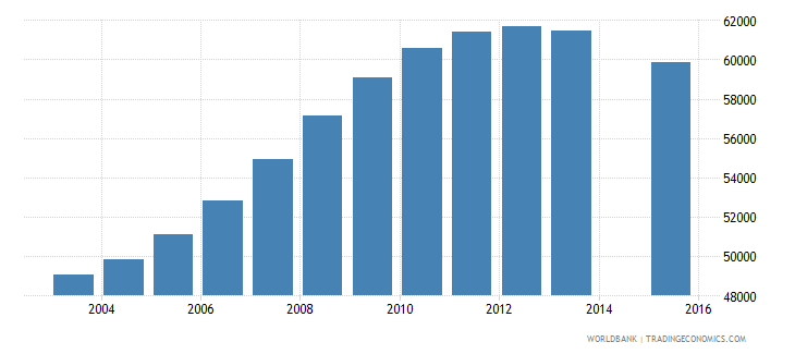 albania population age 23 total wb data