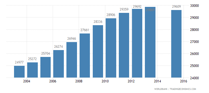 albania population age 24 female wb data
