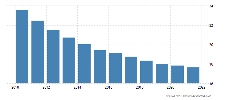 albania population ages 0 14 male percent of total wb data