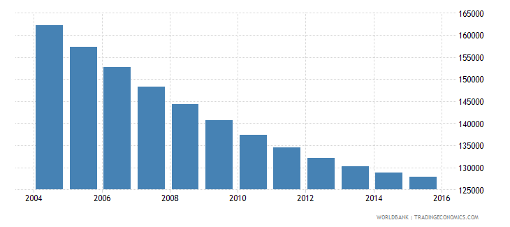 albania population ages 10 14 male wb data