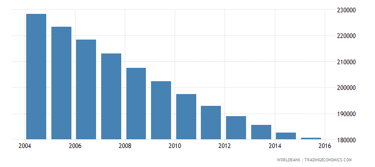 albania population ages 10 16 male wb data