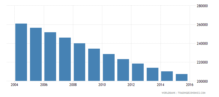 albania population ages 10 17 male wb data