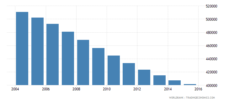 albania population ages 10 17 total wb data