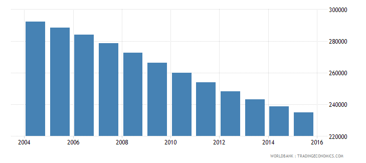 albania population ages 10 18 male wb data