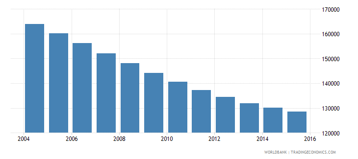 albania population ages 11 15 male wb data