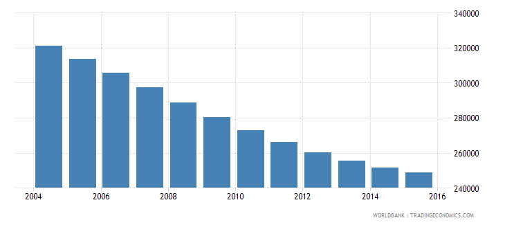 albania population ages 11 15 total wb data