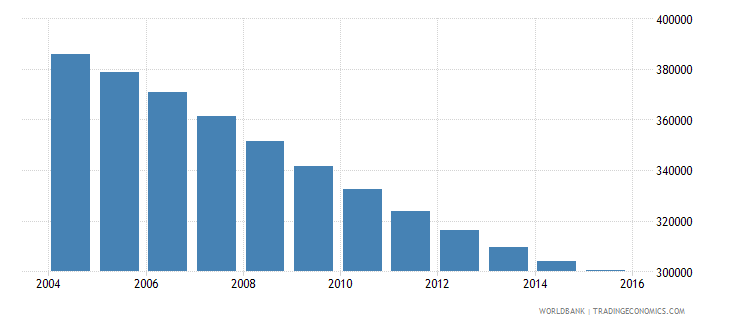 albania population ages 11 16 total wb data