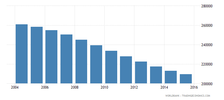 albania population ages 11 18 male wb data