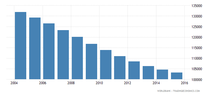 albania population ages 12 15 male wb data