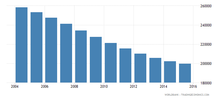 albania population ages 12 15 total wb data