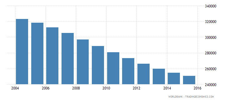 albania population ages 12 16 total wb data