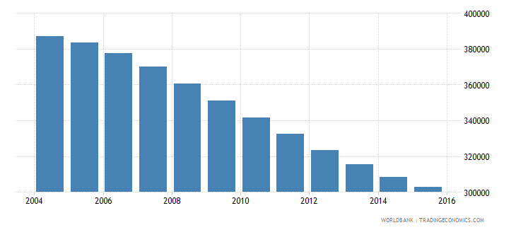 albania population ages 12 17 total wb data