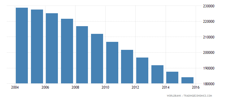 albania population ages 12 18 male wb data