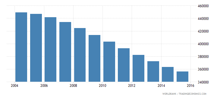 albania population ages 12 18 total wb data