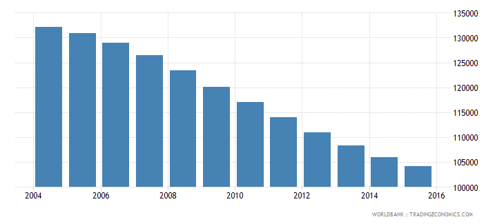 albania population ages 13 16 male wb data