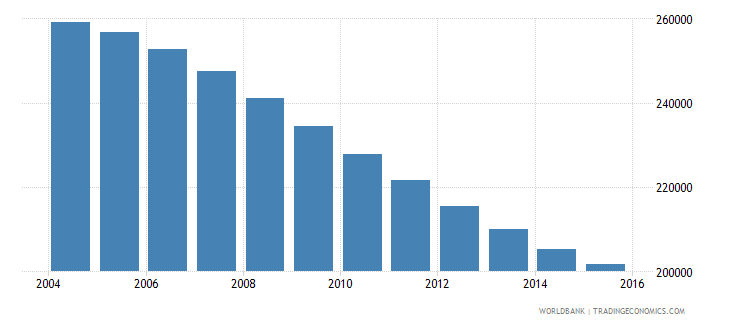 albania population ages 13 16 total wb data