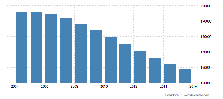 albania population ages 13 18 male wb data