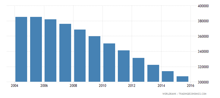 albania population ages 13 18 total wb data