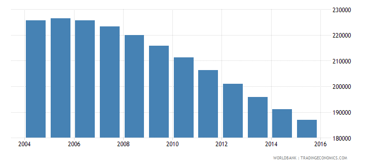 albania population ages 13 19 male wb data