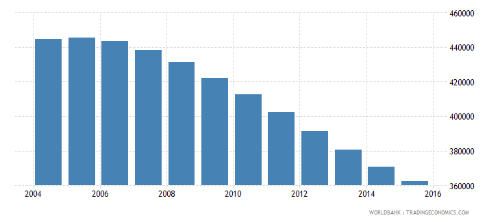 albania population ages 13 19 total wb data