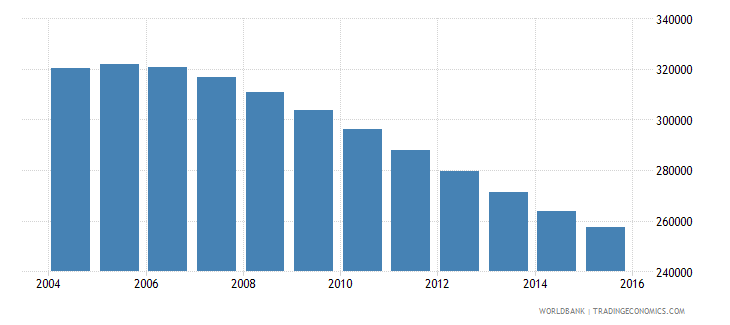 albania population ages 14 18 total wb data