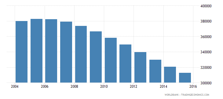 albania population ages 14 19 total wb data