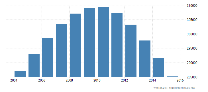 albania population ages 15 24 male wb data