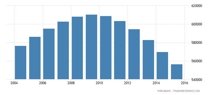 albania population ages 15 24 total wb data