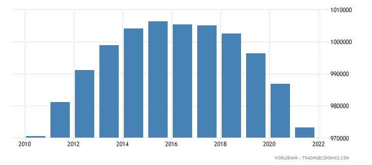 albania population ages 15 64 male wb data