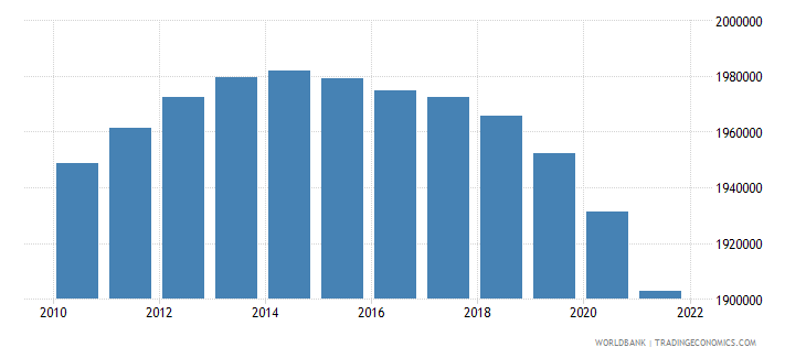 albania population ages 15 64 total wb data