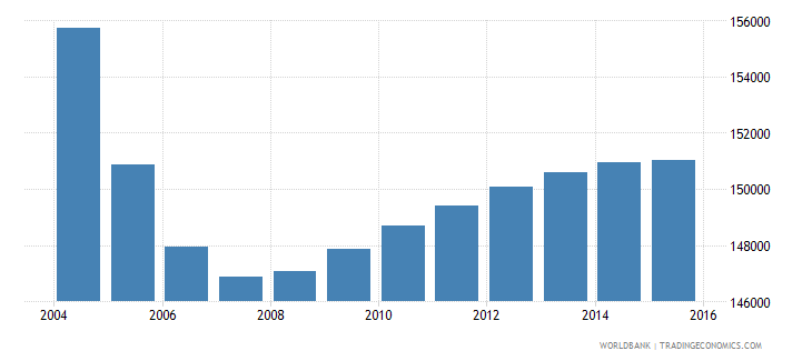 albania population ages 3 5 total wb data