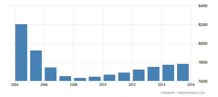 albania population ages 4 6 male wb data