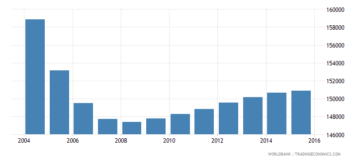 albania population ages 4 6 total wb data