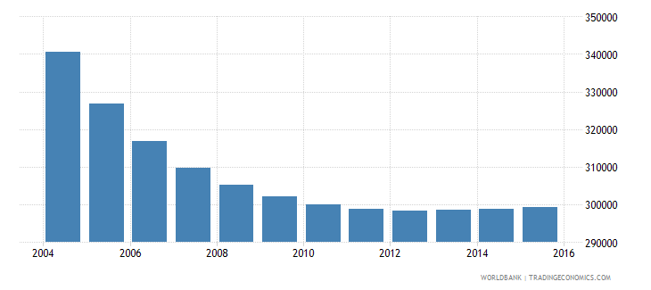 albania population ages 5 10 total wb data