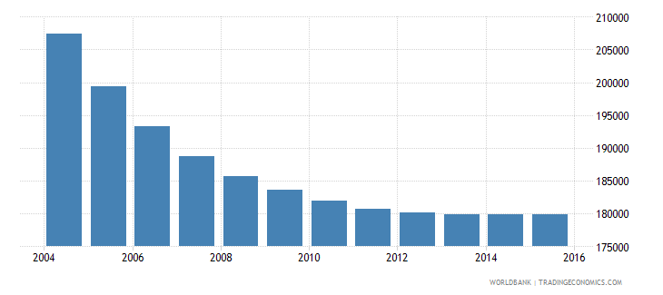 albania population ages 5 11 male wb data