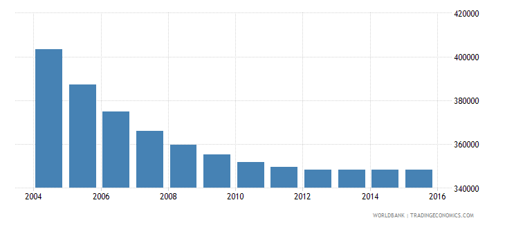 albania population ages 5 11 total wb data