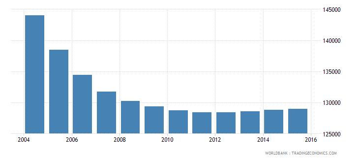 albania population ages 5 9 male wb data