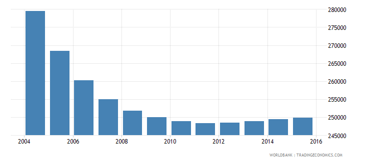 albania population ages 5 9 total wb data