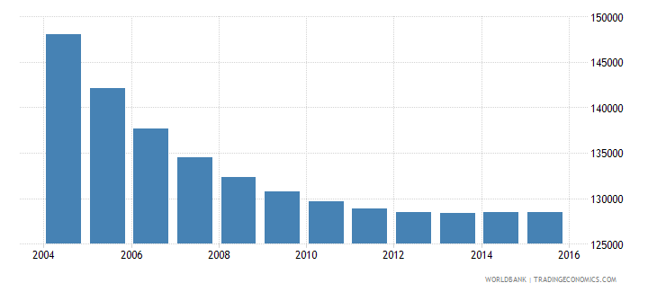 albania population ages 6 10 male wb data