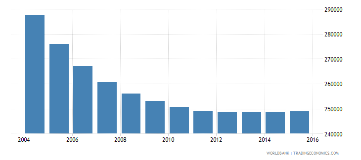 albania population ages 6 10 total wb data