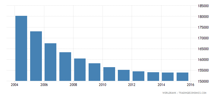 albania population ages 6 11 male wb data