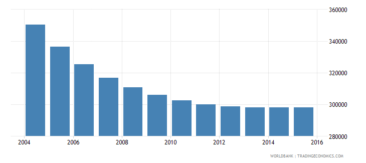 albania population ages 6 11 total wb data