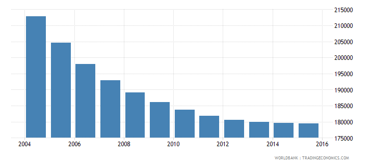 albania population ages 6 12 male wb data