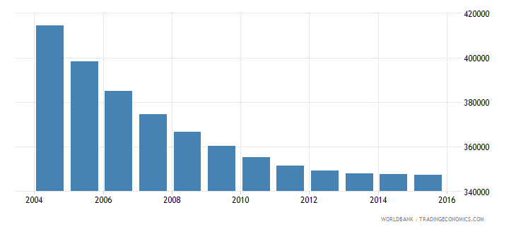 albania population ages 6 12 total wb data