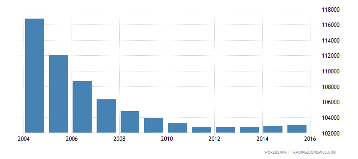 albania population ages 6 9 male wb data