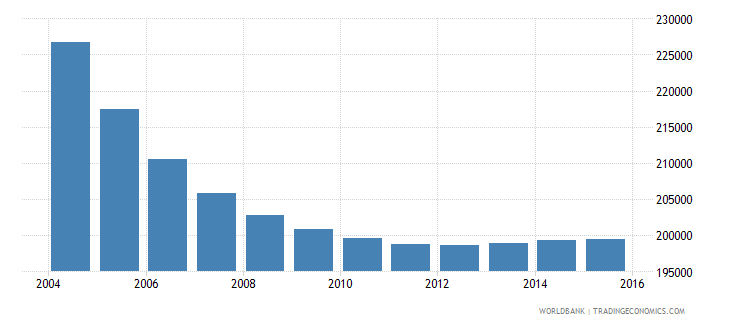albania population ages 6 9 total wb data