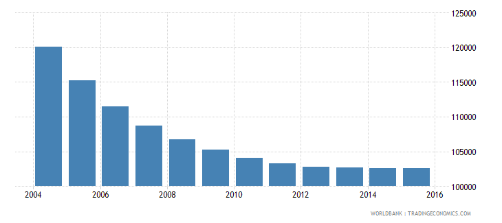 albania population ages 7 10 male wb data