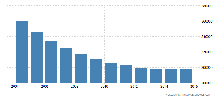 albania population ages 7 12 total wb data